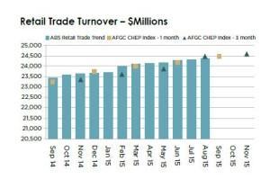 retail trade turnover edition 19
