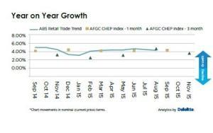 year on year growth edition 19