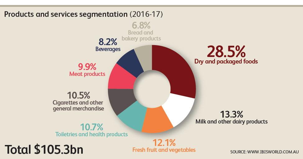 market segment coles supermarket Custom marketing essays: how do uk supermarkets use market segmentation, targeting and positioning.